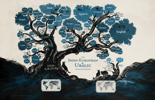 The Beauty Of A Linguistic Family Tree